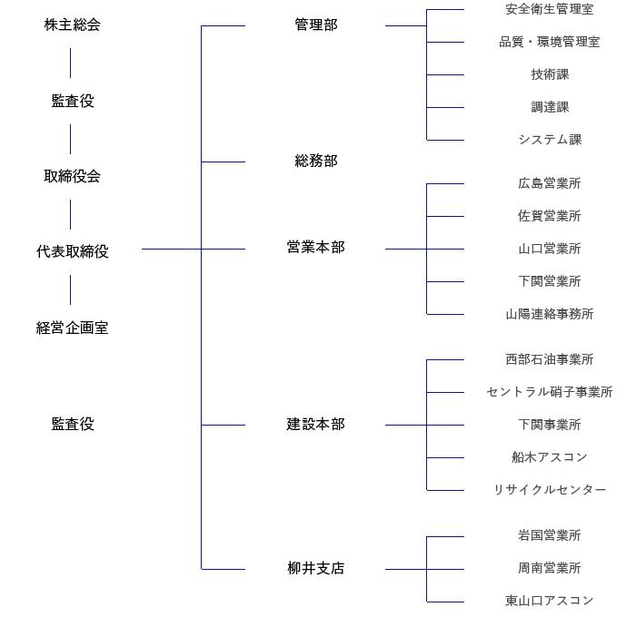 日立建設組織図