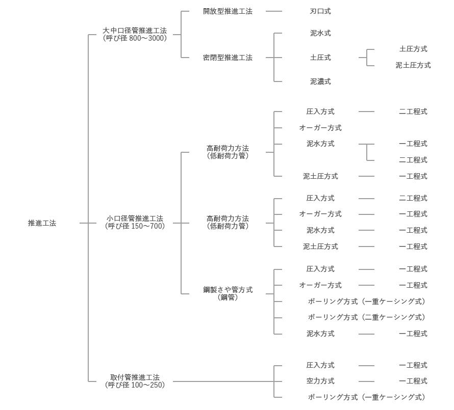 推進工法の種類図
