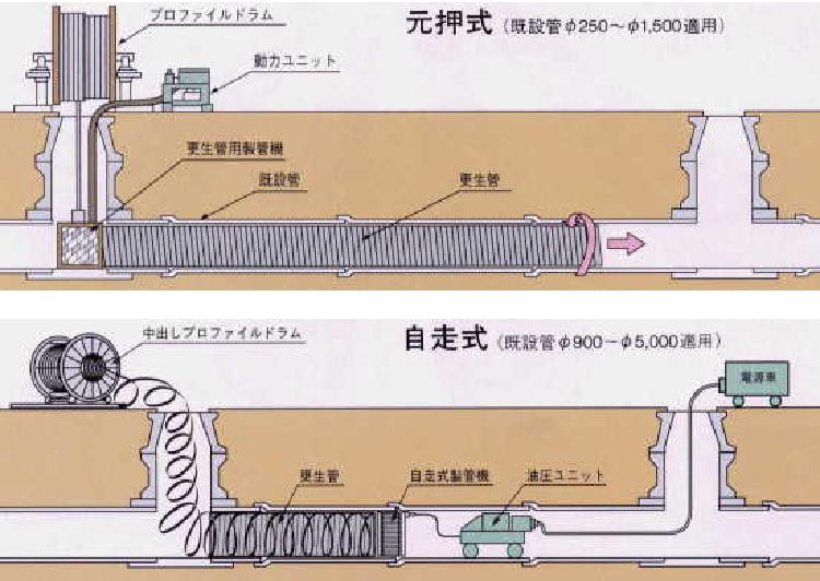 SPR工法 元押式・自走式の説明図