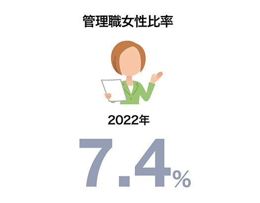 管理職女性比率