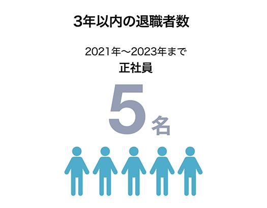 3年以内の退職者数